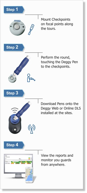 Deggy Guard Tour Wireless Solution